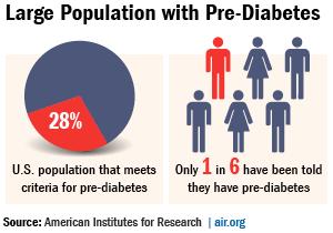 pre-diabetes-infographic